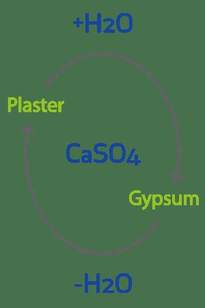 آنالیز و فرمول شیمیایی انواع گچ ساختمانی